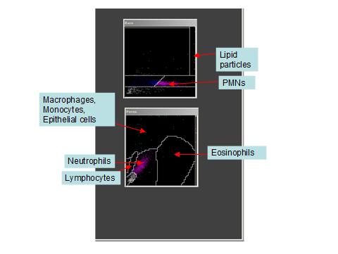 cytograms